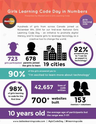 girls learning code results